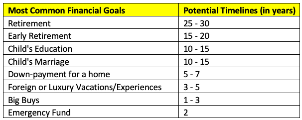common financial goals