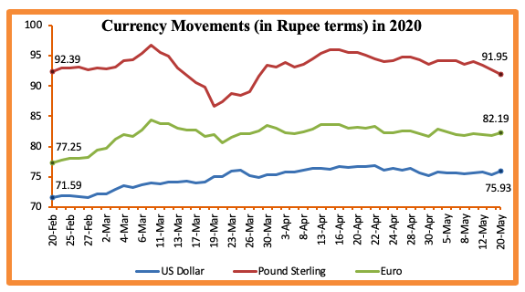 currency movements