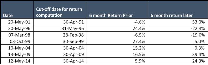 cut off date for return computation