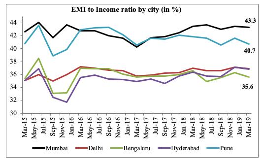 emi to income ratio