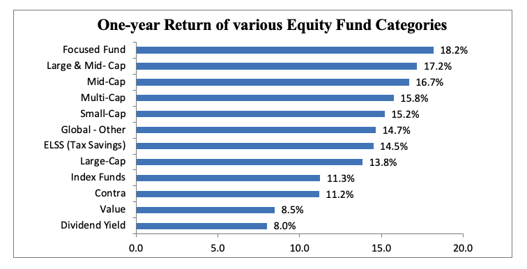 equity fund categories
