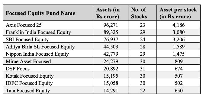 equity fund names
