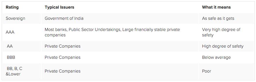 fd vs debt mutual funds