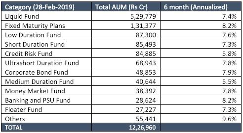 feb 2019 debt markets