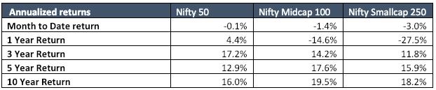 feb 2019 equity markets