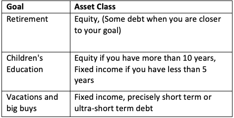 goals vs asset classes