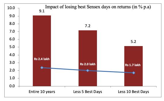 impact losing sensex