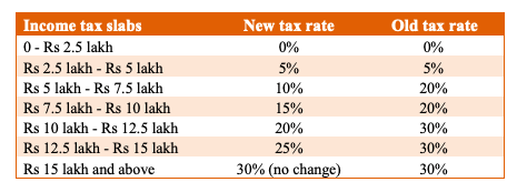 income tax slabs