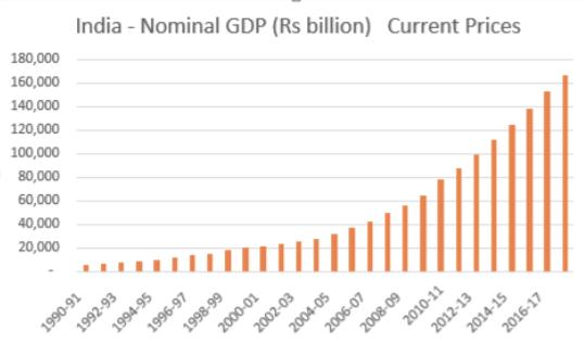india nominal gdp