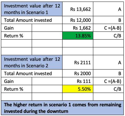 investment value