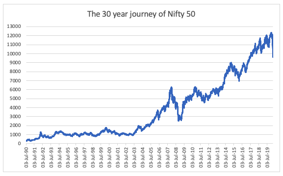 journey of nifty
