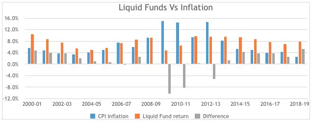 liquid funds vs inflation