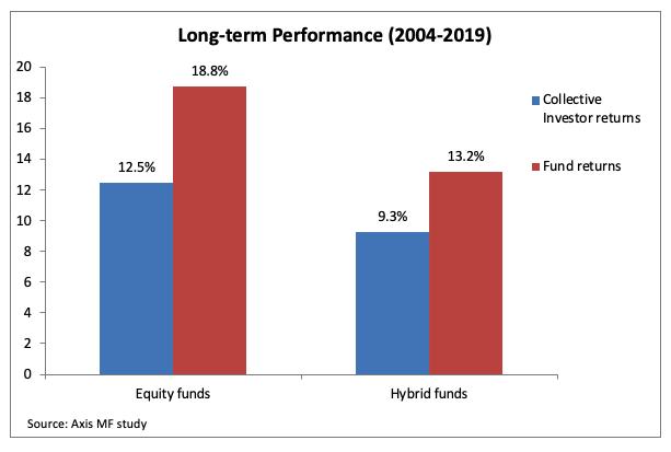 long term performance