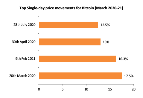 march 2020 bitcoin movements