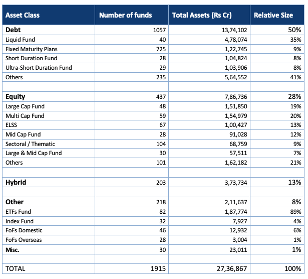 march 2020 indian mutual fund industry
