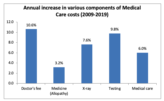 medical care costs