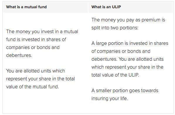 mf vs ulip