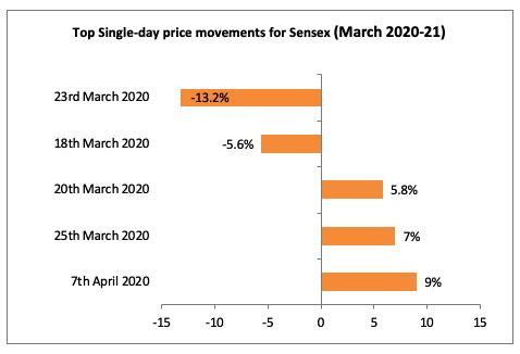 morch 2020 sensex movements