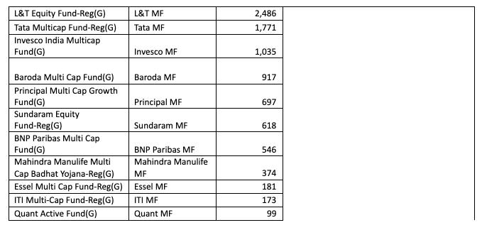 multi cap mutual funds