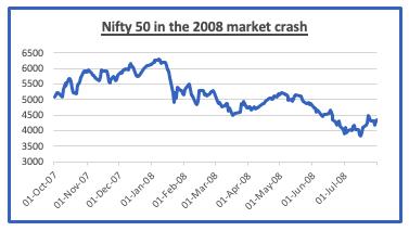 nifty 50 market crash