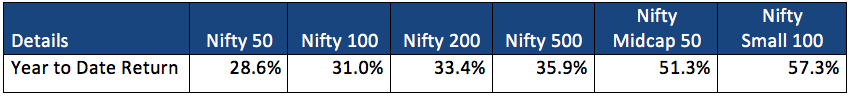 nifty benchmarks