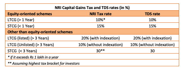 nri capital gain tax