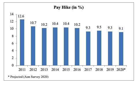 pay hike