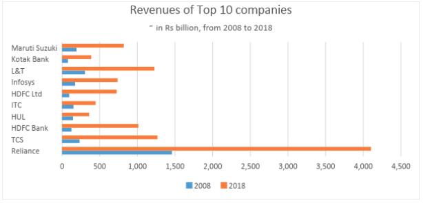 revenues top 10 companies