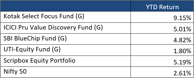 scripbox funds against nifty50