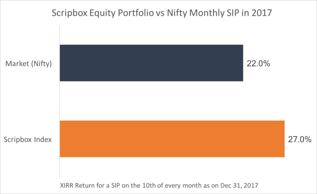scripbox vs nifty equity