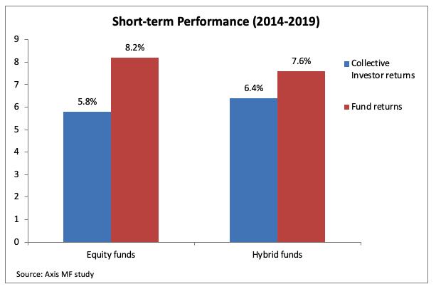 short term performance