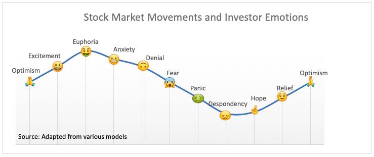 stock market movements