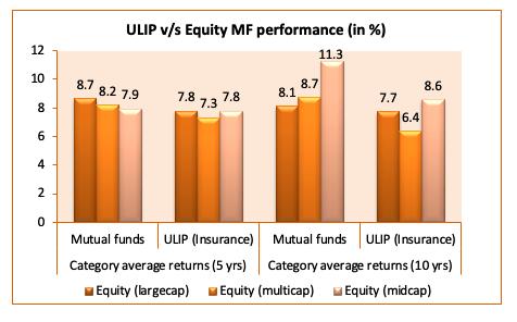 ulip vs equity mf performance