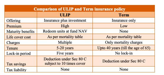 ulip vs term insurance policy