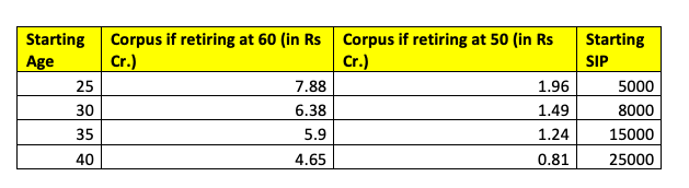 corpus retiring