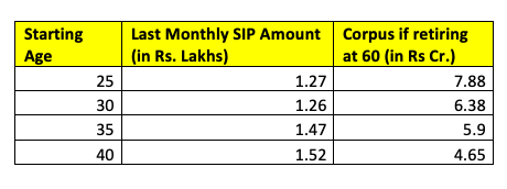 monthly sip account
