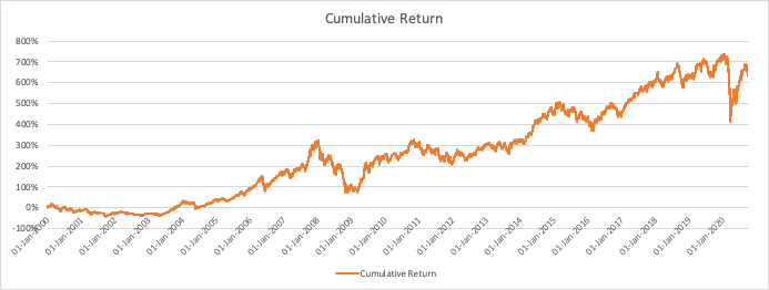 Investing since 2000 CAGR